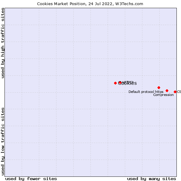 Market position of Cookies
