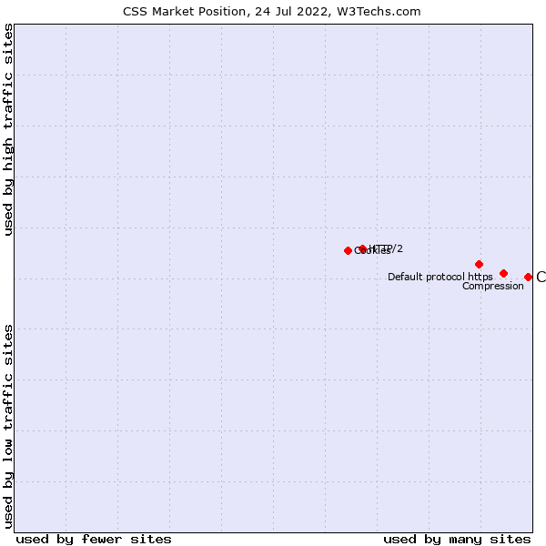 Market position of CSS