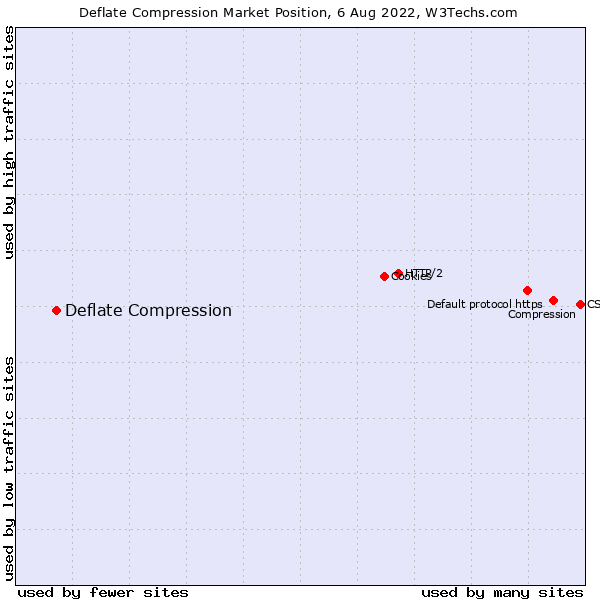 Market position of Deflate Compression