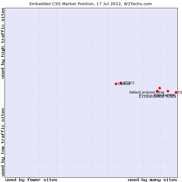 Market position of Embedded CSS