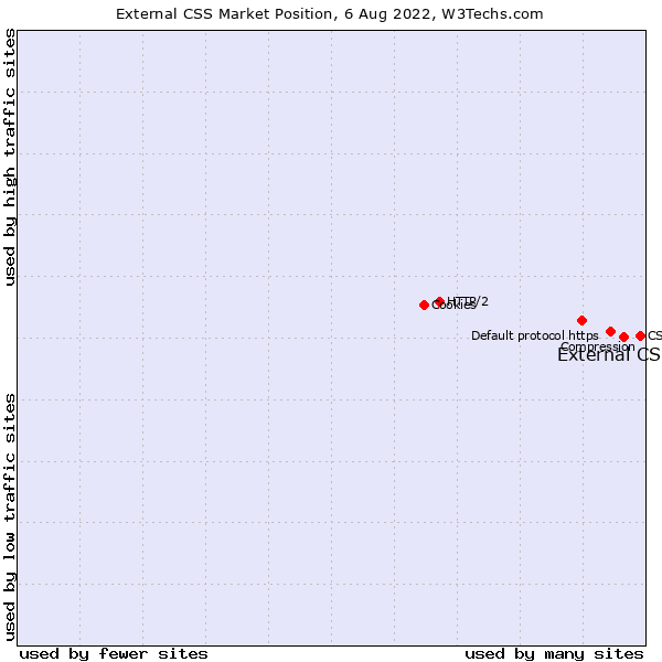 Market position of External CSS