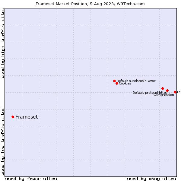 Market position of Frameset