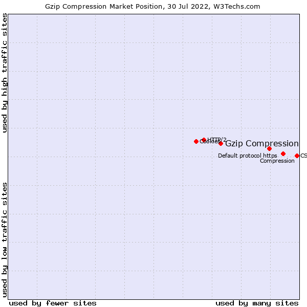 Market position of Gzip Compression