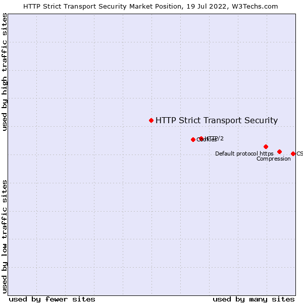 Market position of HTTP Strict Transport Security