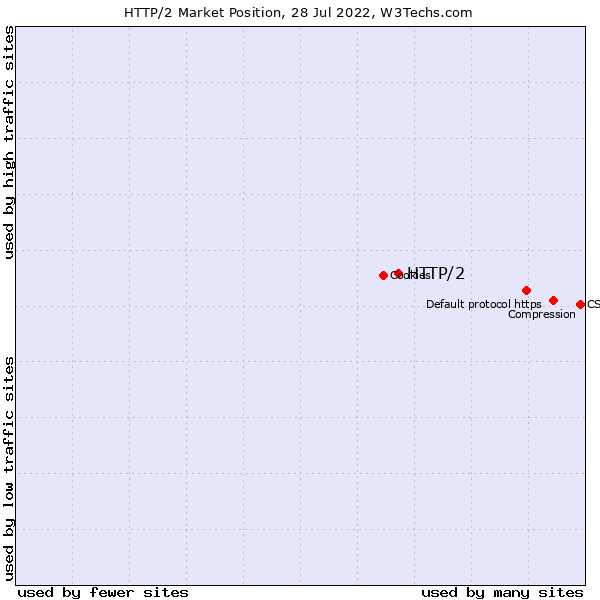 Market position of HTTP/2