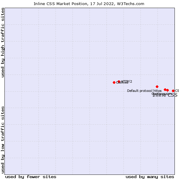 Market position of Inline CSS