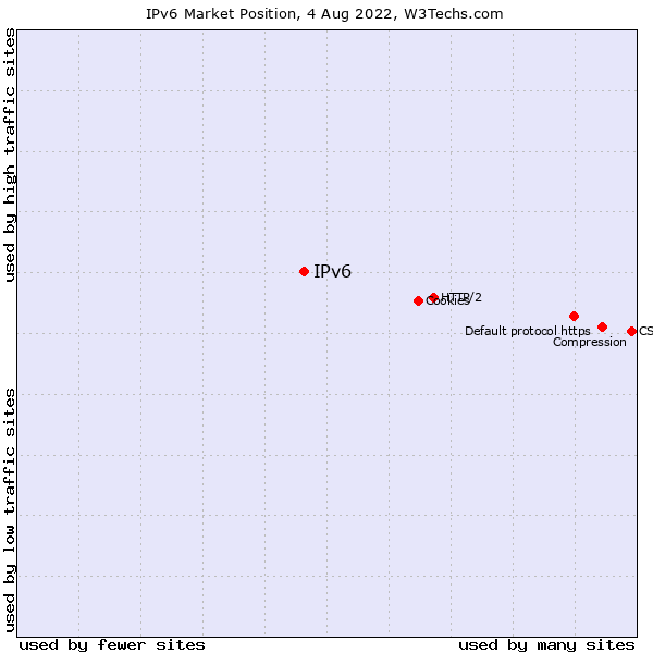 Market position of IPv6