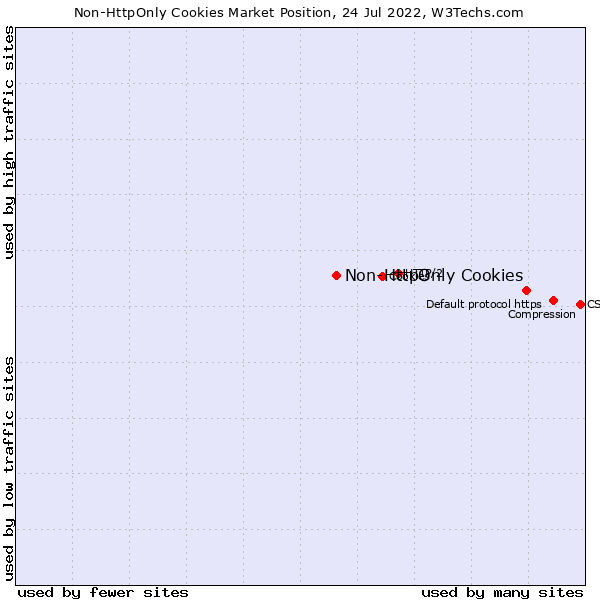 Market position of Non-HttpOnly Cookies