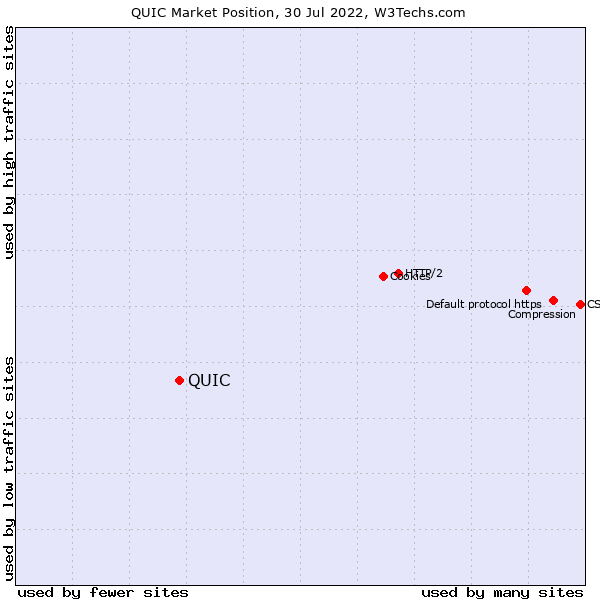 Market position of QUIC
