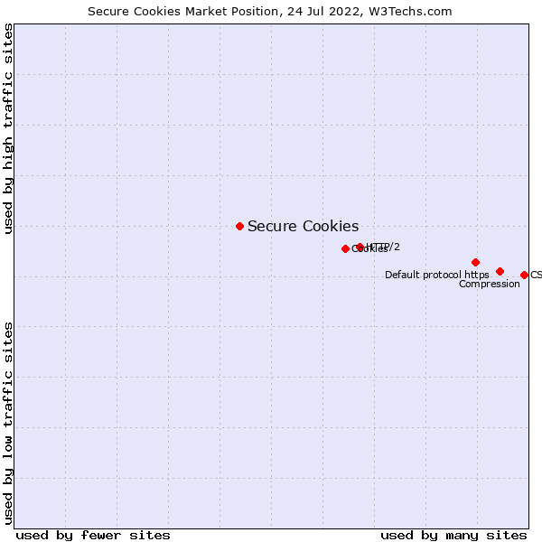 Market position of Secure Cookies