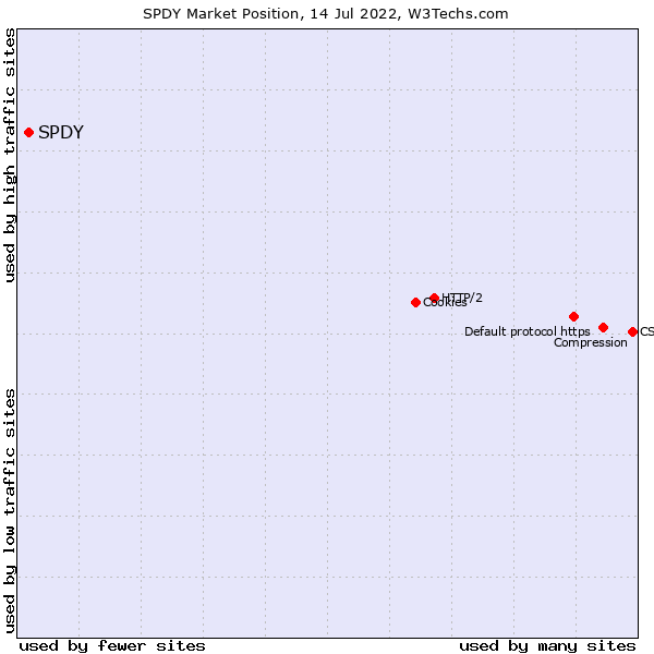 Market position of SPDY