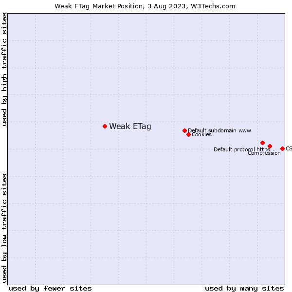 Market position of Weak ETag