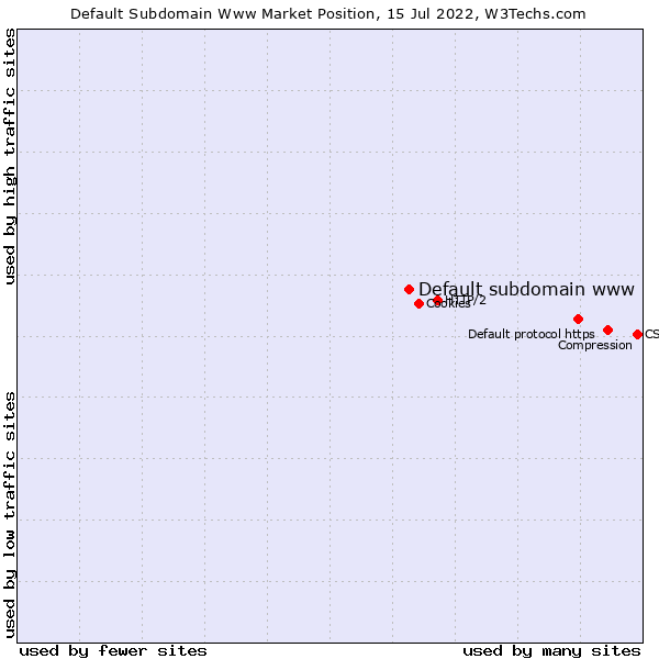 Market position of Default subdomain www