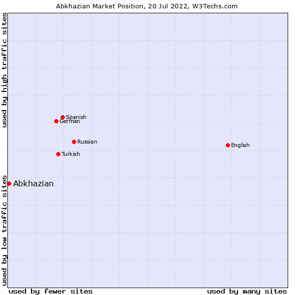 Market position of Abkhazian