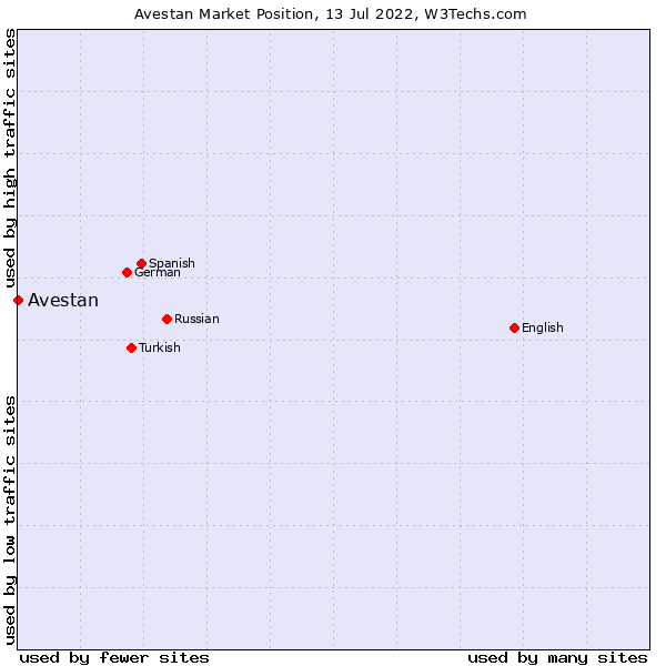 Market position of Avestan
