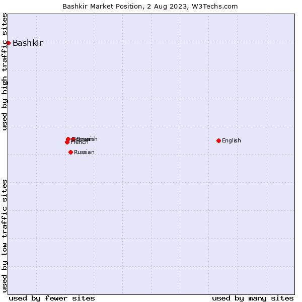 Market position of Bashkir