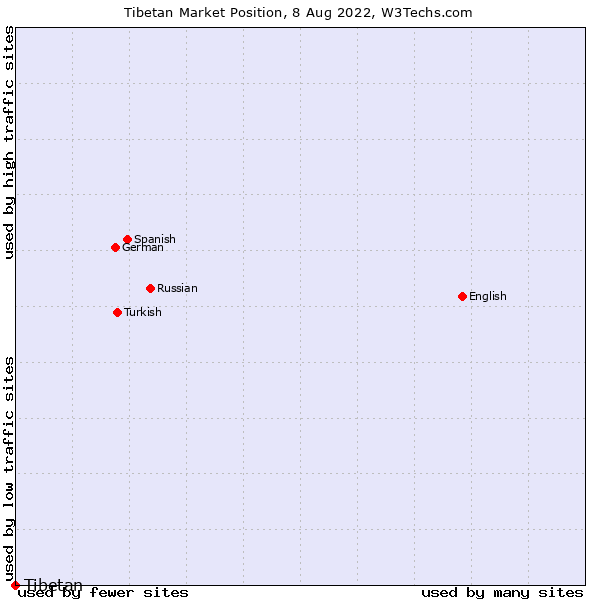 Market position of Tibetan