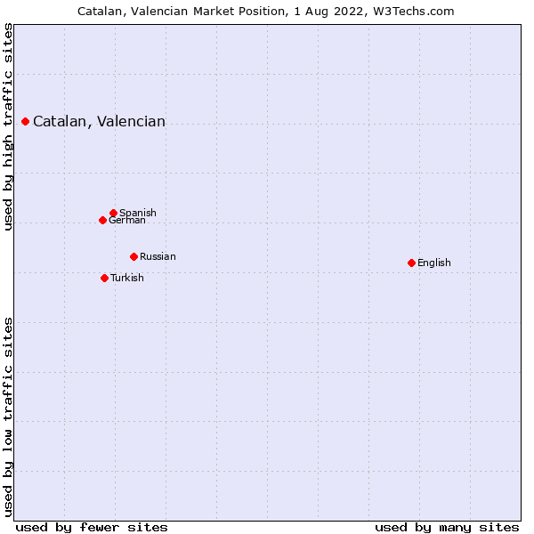 Market position of Catalan, Valencian