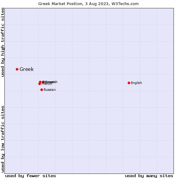 Market position of Greek