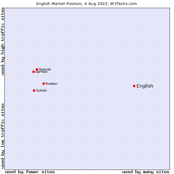 Market position of English