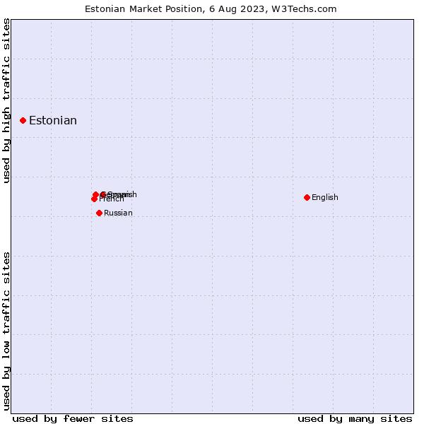 Market position of Estonian