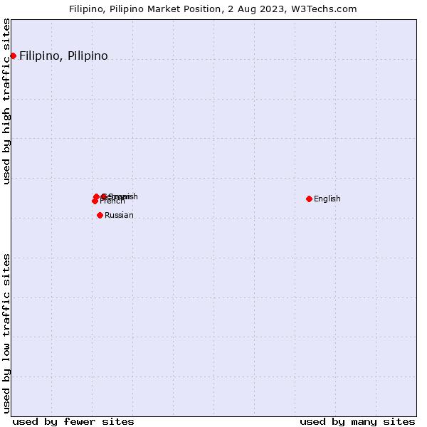 Market position of Filipino, Pilipino