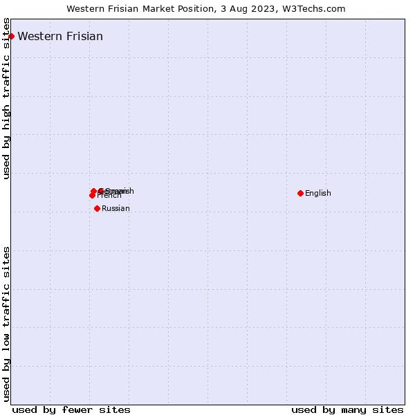 Market position of Western Frisian