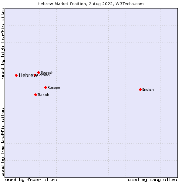 Market position of Hebrew