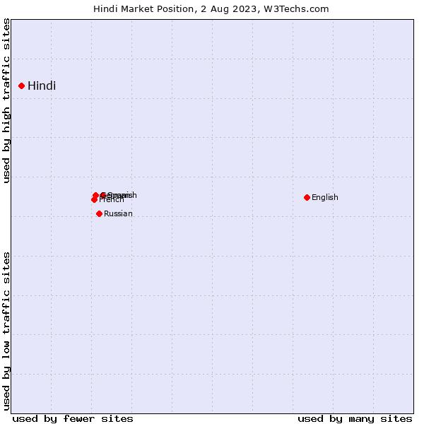 Market position of Hindi