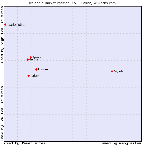 Market position of Icelandic