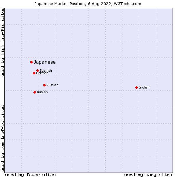 Market position of Japanese