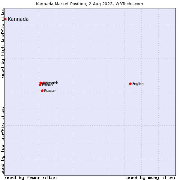 Market position of Kannada