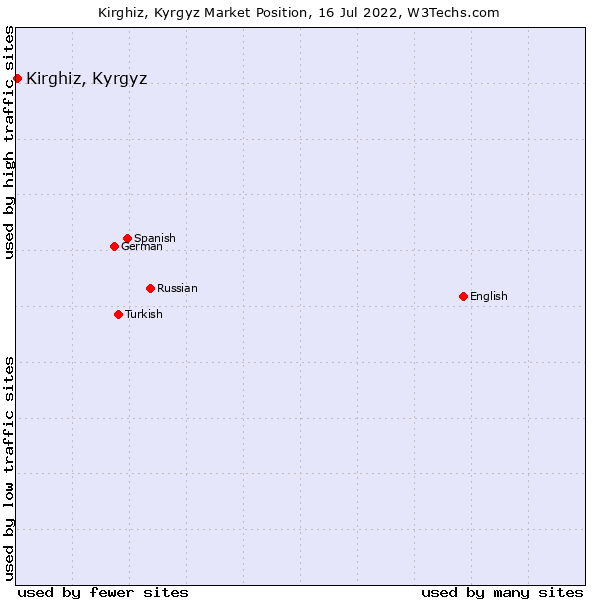 Market position of Kirghiz, Kyrgyz