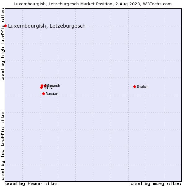 Market position of Luxembourgish, Letzeburgesch