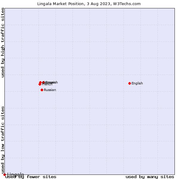Market position of Lingala