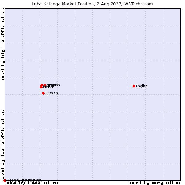 Market position of Luba-Katanga