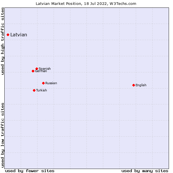 Market position of Latvian