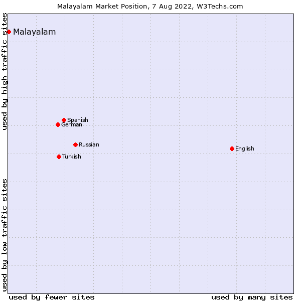 Market position of Malayalam