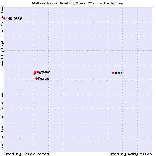 Market position of Maltese