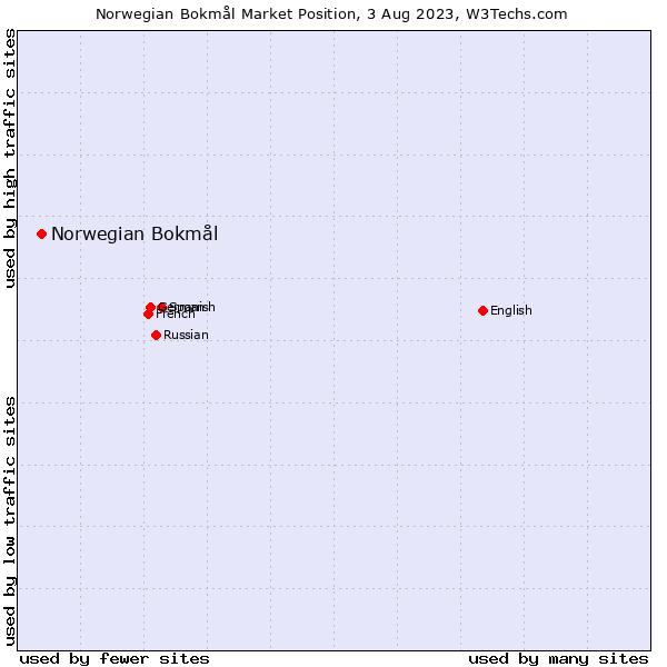 Market position of Norwegian Bokmål