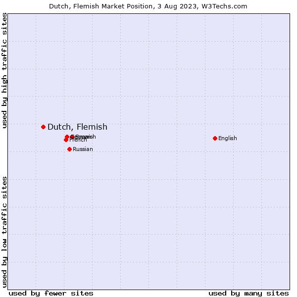Market position of Dutch, Flemish