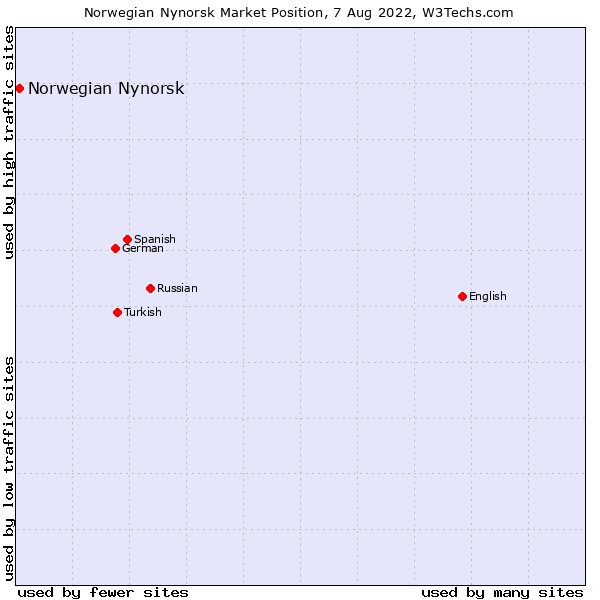 Market position of Norwegian Nynorsk