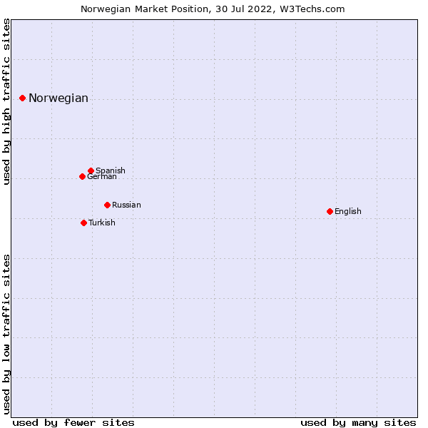 Market position of Norwegian