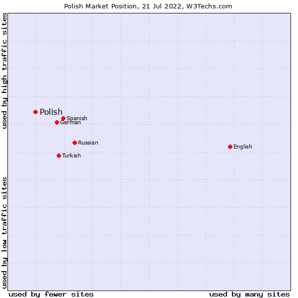 Market position of Polish