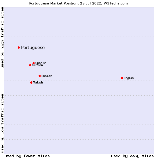 Market position of Portuguese