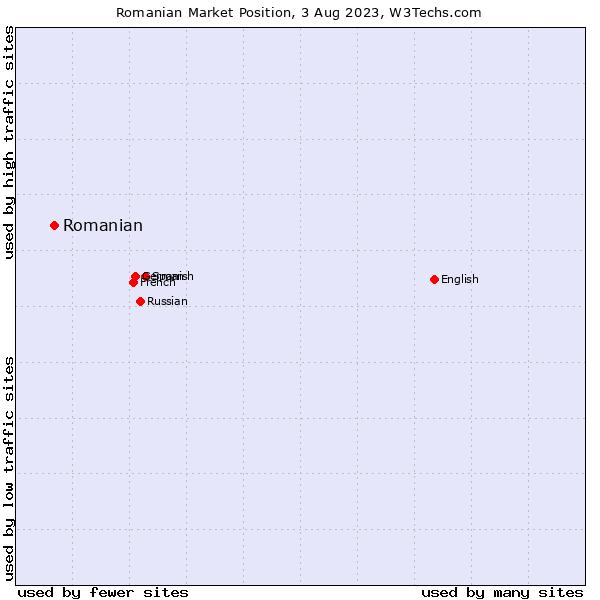 Market position of Romanian