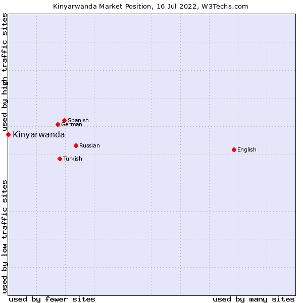 Market position of Kinyarwanda