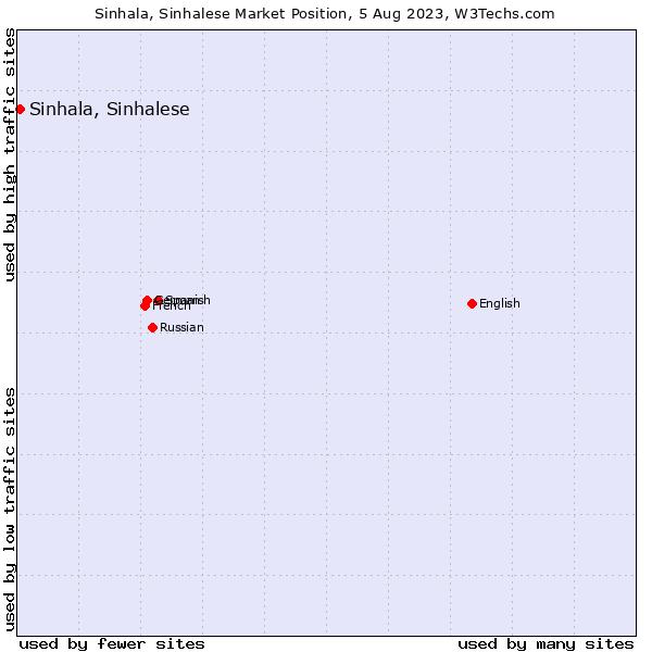 Market position of Sinhala, Sinhalese