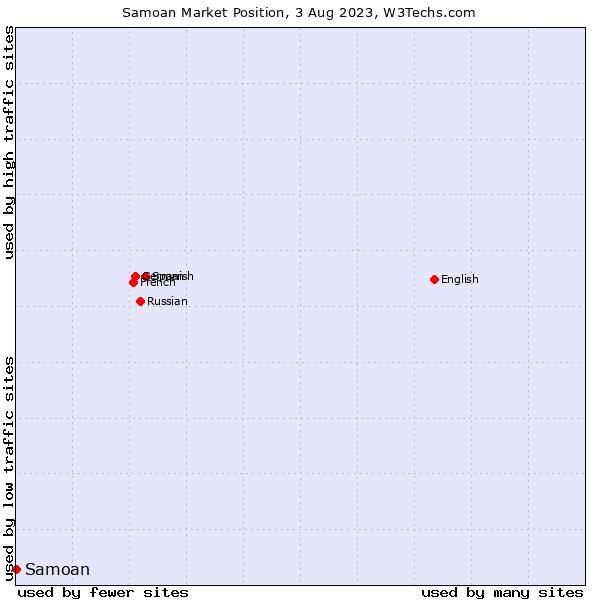 Market position of Samoan