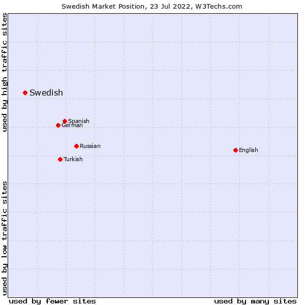 Market position of Swedish